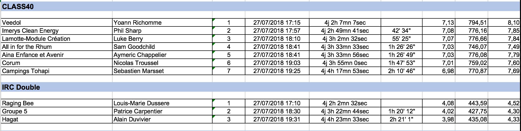 Capture d'écran 2018-07-27 à 21.53.38